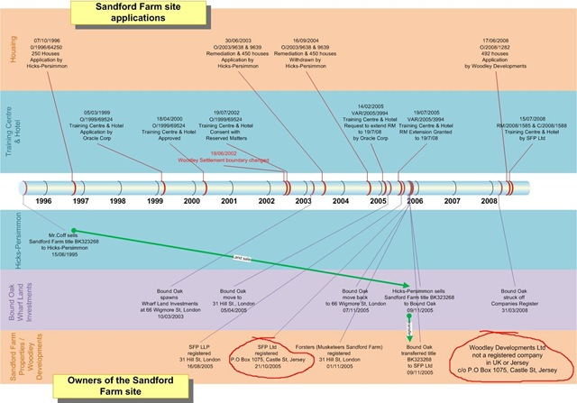 July BVisual For People Interested In Microsoft Visio - Timeline template visio
