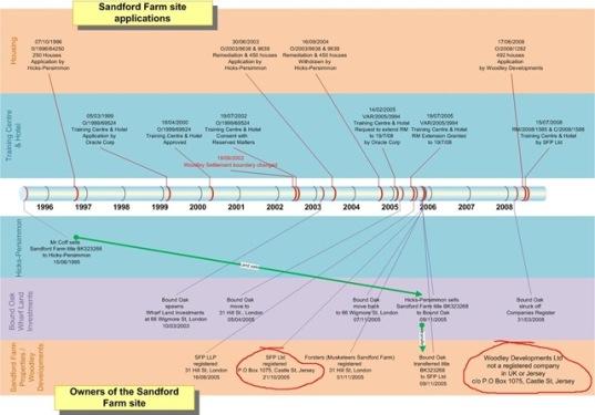 Sandford Farm Timeline 2