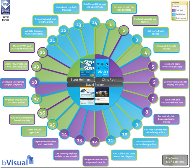 MVP Sessions wheel   bVisual - for people interested in