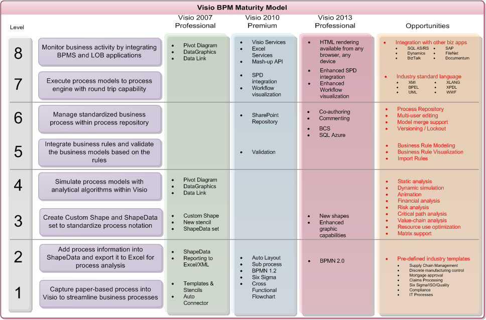 Visio 2013 bpm maturity model bvisual for people interested in image accmission Gallery