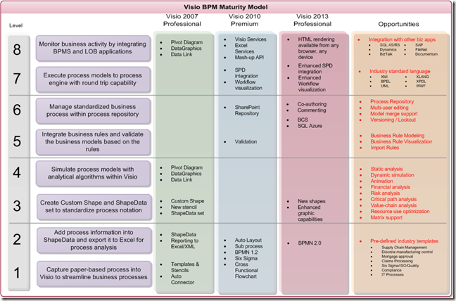 Visio 2013 Bpm Maturity Model