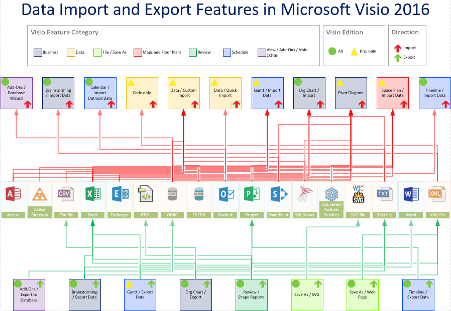 Data Import And Export Features In Visio 2016 And 2013