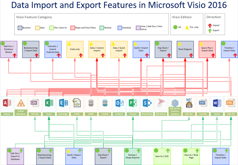 Data Import and Export Features in Visio 2016 (and 2013) | bVisual