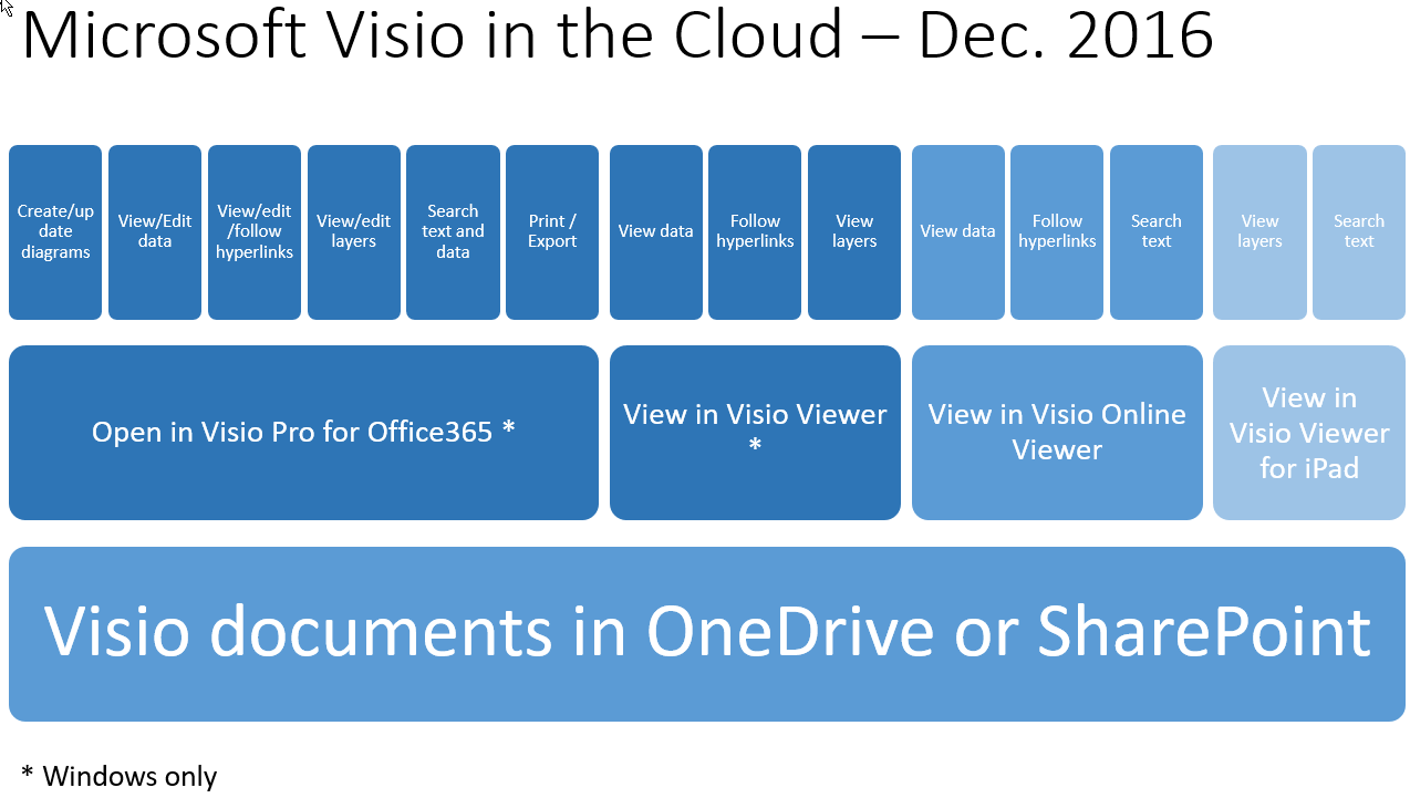 read - Edit Visio Files Online