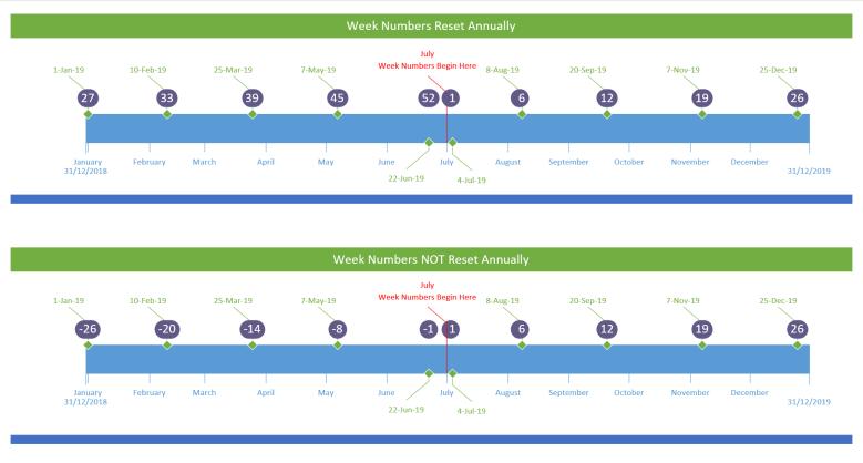 Week Nums in Timelines